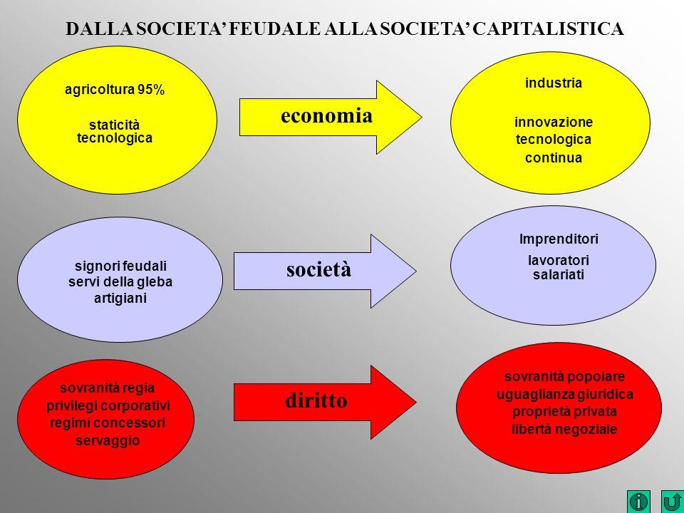 Imprenditori lavoratori salariati sovranità popolare uguaglianza giuridica proprietà privata libertà negoziale DALLA SOCIETA FEUDALE ALLA SOCIETA CAPI