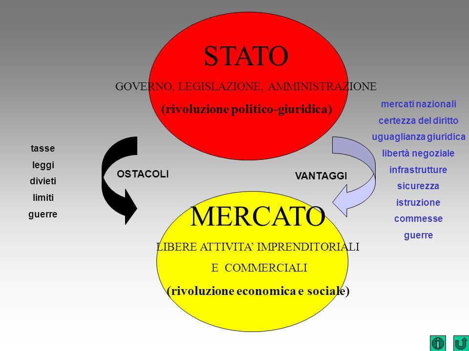 STATO GOVERNO, LEGISLAZIONE, AMMINISTRAZIONE (rivoluzione politico-giuridica) MERCATO LIBERE ATTIVITA IMPRENDITORIALI E COMMERCIALI (rivoluzione econo