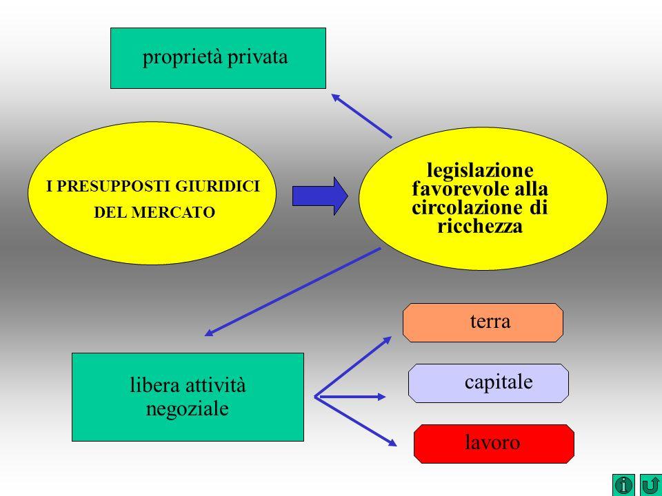 I PRESUPPOSTI GIURIDICI DEL MERCATO proprietà privata libera attività negoziale terra capitale lavoro legislazione favorevole alla circolazione di ric