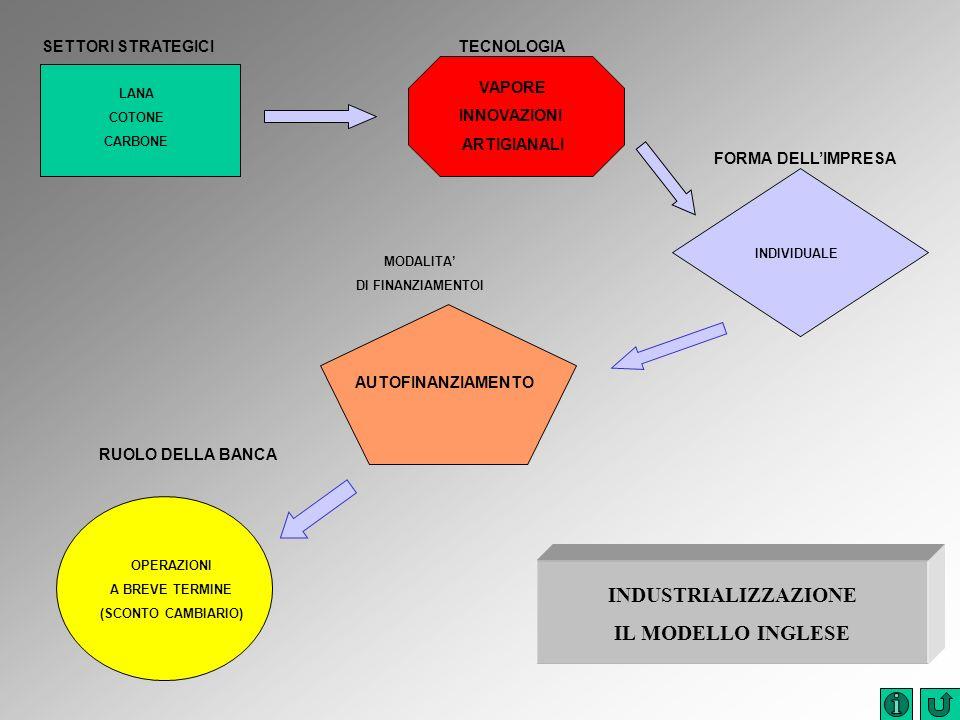SETTORI STRATEGICITECNOLOGIA RUOLO DELLA BANCA VAPORE INNOVAZIONI ARTIGIANALI LANA COTONE CARBONE OPERAZIONI A BREVE TERMINE (SCONTO CAMBIARIO) FORMA