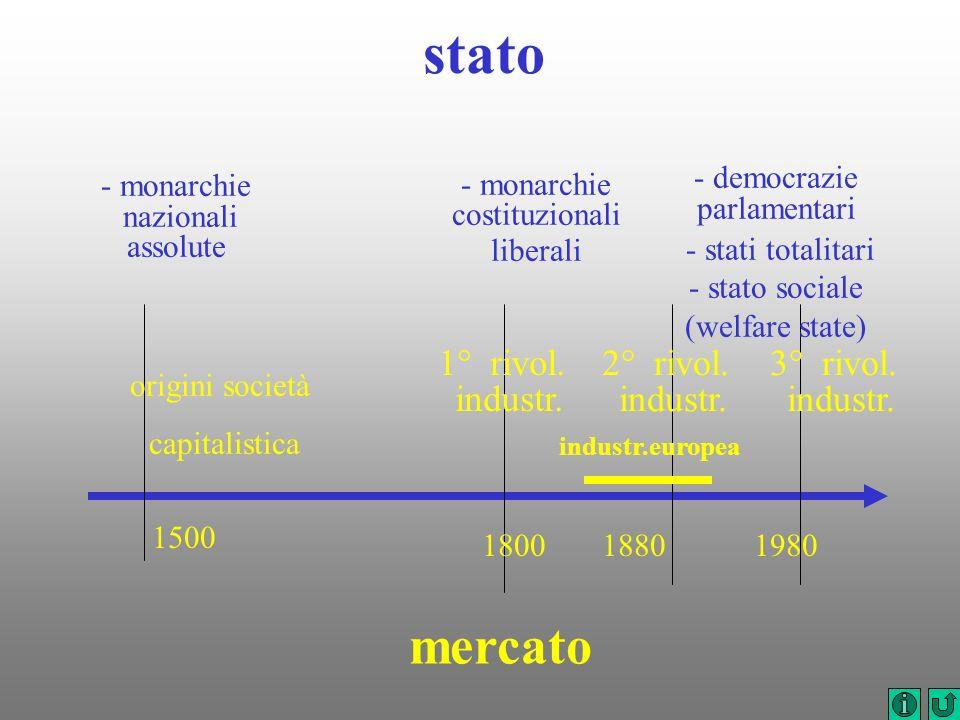 1500 180018801980 1° rivol. industr. origini società capitalistica stato - monarchie nazionali assolute - monarchie costituzionali liberali - democraz