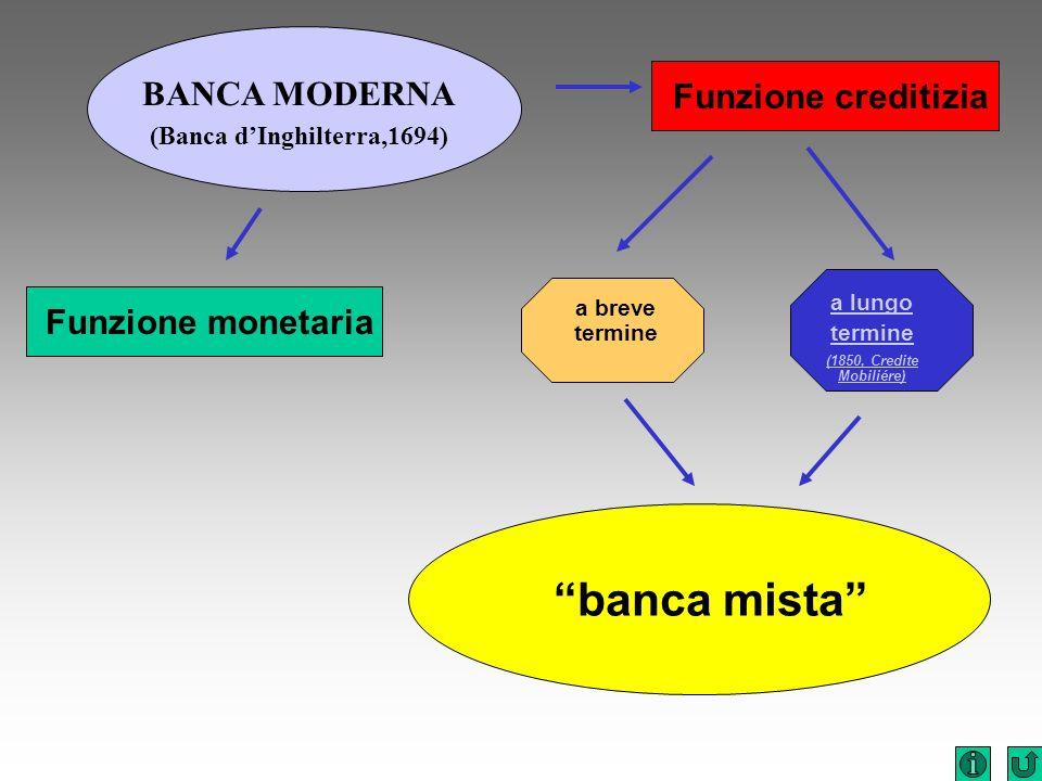 BANCA MODERNA (Banca dInghilterra,1694) Funzione monetaria Funzione creditizia a breve termine a lungo termine (1850, Credite Mobiliére) banca mista