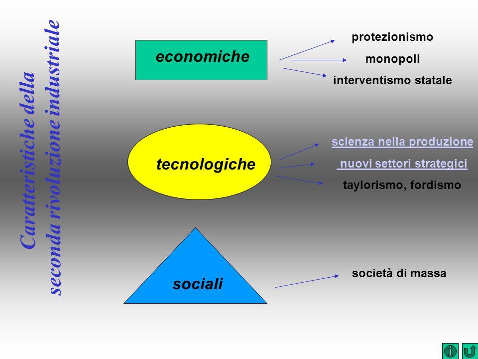 Caratteristiche della seconda rivoluzione industriale economiche tecnologiche sociali protezionismo monopoli interventismo statale scienza nella produ