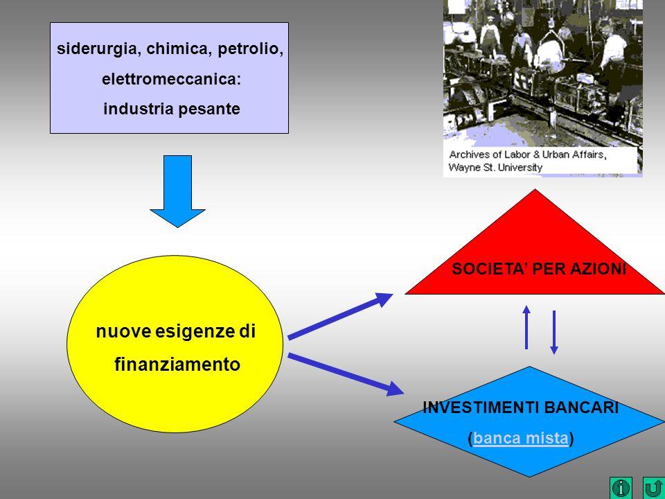 siderurgia, chimica, petrolio, elettromeccanica: industria pesante nuove esigenze di finanziamento SOCIETA PER AZIONI INVESTIMENTI BANCARI (banca mist