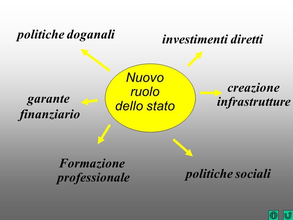 politiche doganali Nuovo ruolo dello stato politiche sociali creazione infrastrutture Formazione professionale garante finanziario investimenti dirett