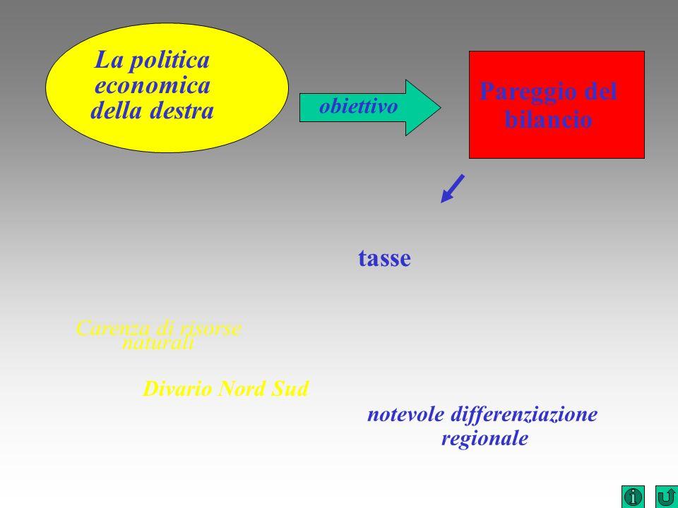 notevole differenziazione regionale tasse Divario Nord Sud Carenza di risorse naturali La politica economica della destra obiettivo Pareggio del bilan
