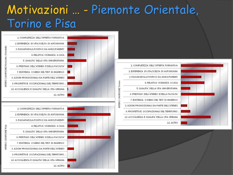 Motivazioni … - Piemonte Orientale, Torino e Pisa