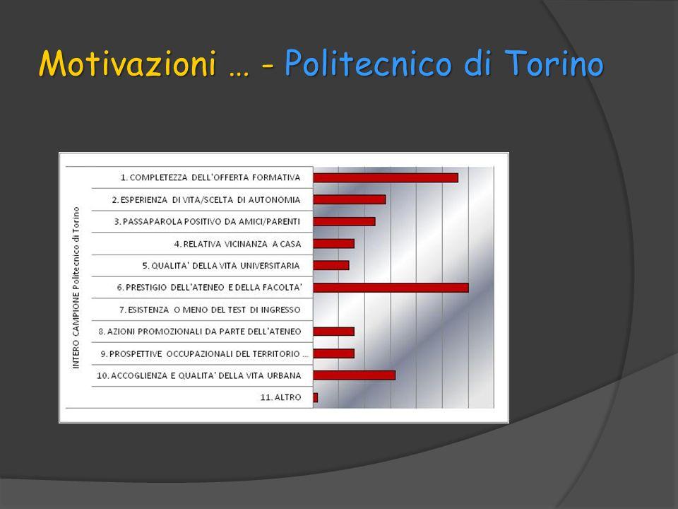 Motivazioni … - Politecnico di Torino