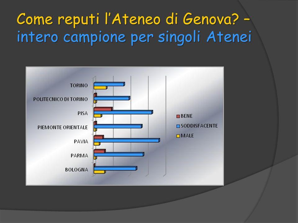 Come reputi lAteneo di Genova? – intero campione per singoli Atenei