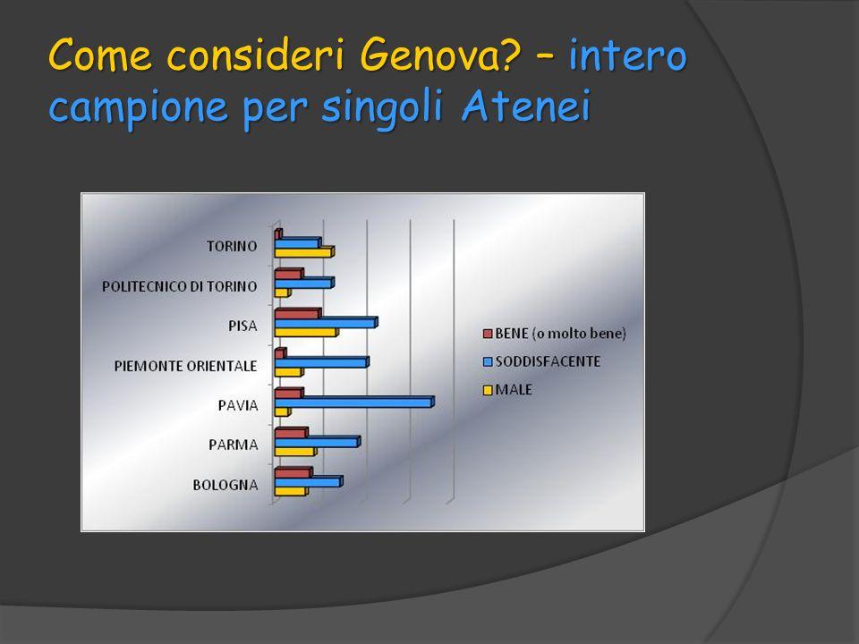 Come consideri Genova? – intero campione per singoli Atenei
