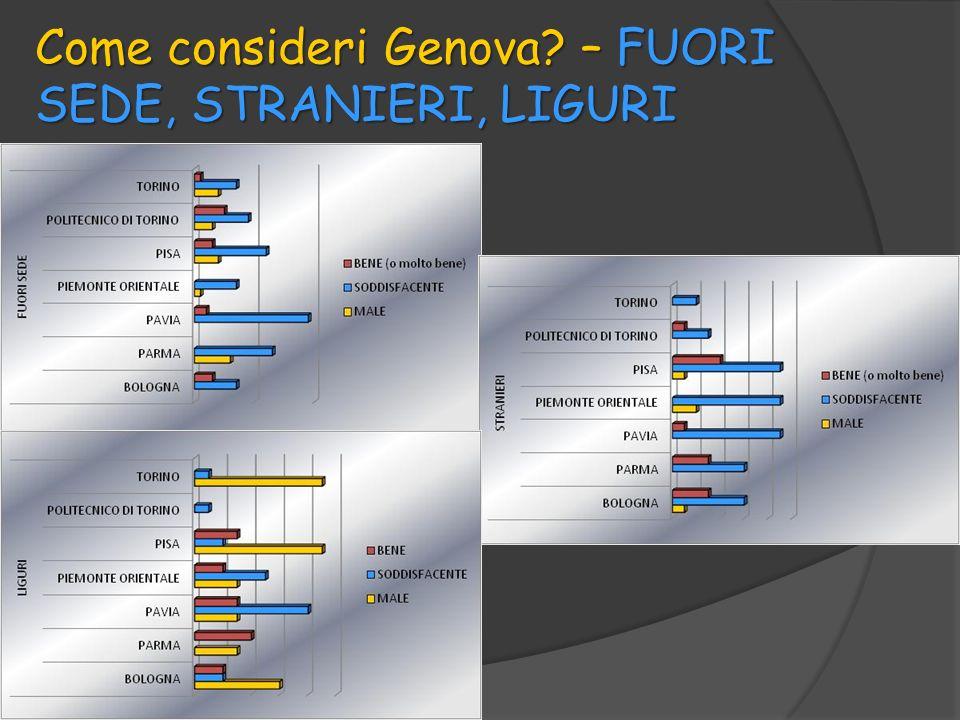 Come consideri Genova? – FUORI SEDE, STRANIERI, LIGURI