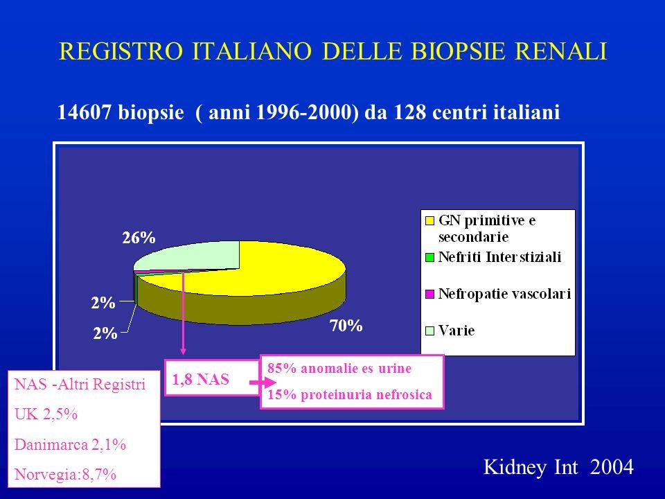 REGISTRO ITALIANO DELLE BIOPSIE RENALI 14607 biopsie ( anni 1996-2000) da 128 centri italiani 1,8 NAS 85% anomalie es urine 15% proteinuria nefrosica