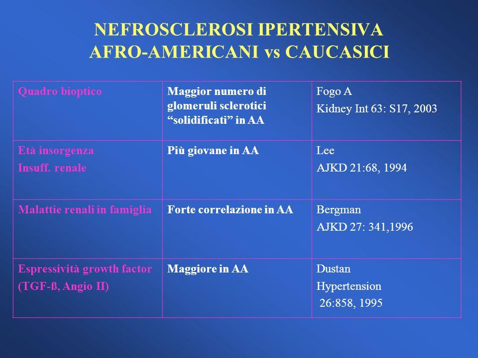 NEFROSCLEROSI IPERTENSIVA AFRO-AMERICANI vs CAUCASICI Quadro biopticoMaggior numero di glomeruli sclerotici solidificati in AA Fogo A Kidney Int 63: S