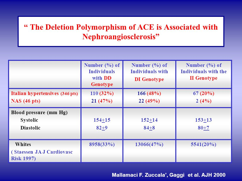 The Deletion Polymorphism of ACE is Associated with Nephroangiosclerosis Number (%) of Individuals with DD Genotype Number (%) of Individuals with DI