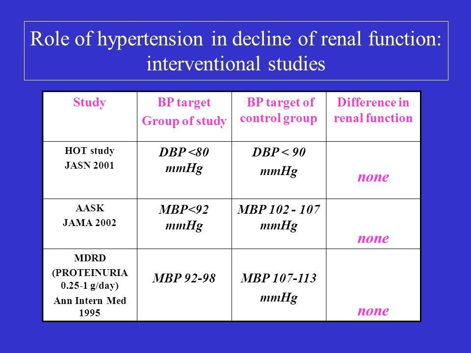 Mule G Am J Hyperten 2008 Arterial stiffness and GFR in Arterial Hypertension 143 pts (44,1 ± 11 yr)