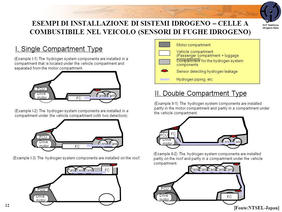 12 ESEMPI DI INSTALLAZIONE DI SISTEMI IDROGENO – CELLE A COMBUSTIBILE NEL VEICOLO (SENSORI DI FUGHE IDROGENO) (Example I-1) The hydrogen system components are installed in a compartment that is located under the vehicle compartment and separated from the motor compartment.