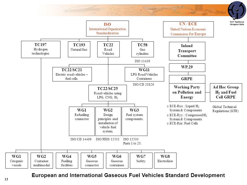 13 o ECE-Rxx : Liquid H 2 System & Components o ECE-Ryy : Compressed H 2 System & Components o ECE-Rzz: Fuel Cells ISO International Organization Stan