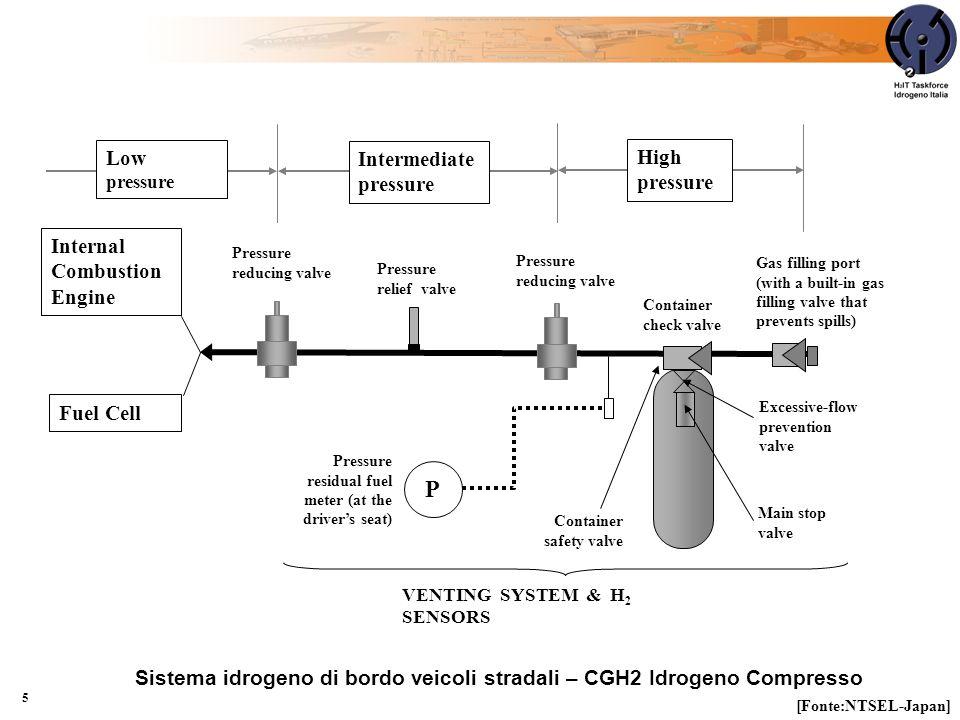 5 Sistema idrogeno di bordo veicoli stradali – CGH2 Idrogeno Compresso P High pressure Intermediate pressure Low pressure Pressure reducing valve Pres