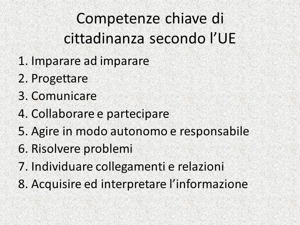 Competenze chiave di cittadinanza secondo lUE 1. Imparare ad imparare 2. Progettare 3. Comunicare 4. Collaborare e partecipare 5. Agire in modo autono
