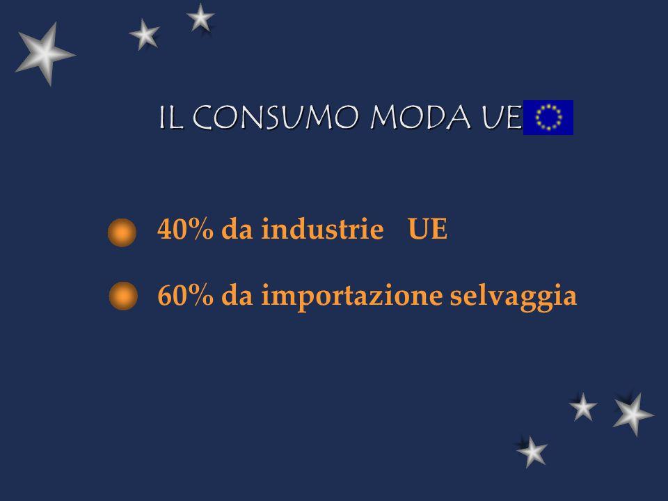 40% da industrie UE 60% da importazione selvaggia IL CONSUMO MODA UE