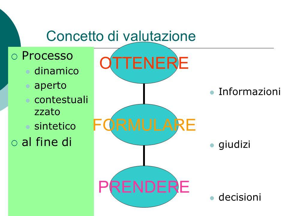 Concetto di valutazione Processo dinamico aperto contestuali zzato sintetico al fine di Informazioni giudizi decisioni FORMULARE OTTENEREPRENDERE