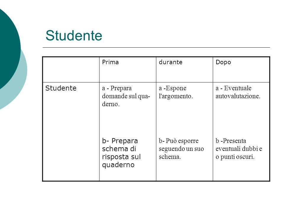 Studente PrimaduranteDopo Studente a - Prepara domande sul qua derno. a -Espone l'argomento. a - Eventuale autovalutazione. b- Prepara schema di risp