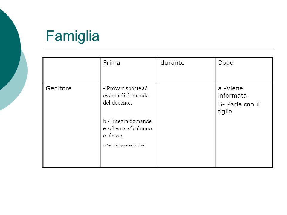 Famiglia PrimaduranteDopo Genitore - Prova risposte ad eventuali domande del docente. a -Viene informata. B- Parla con il figlio b - Integra domande e