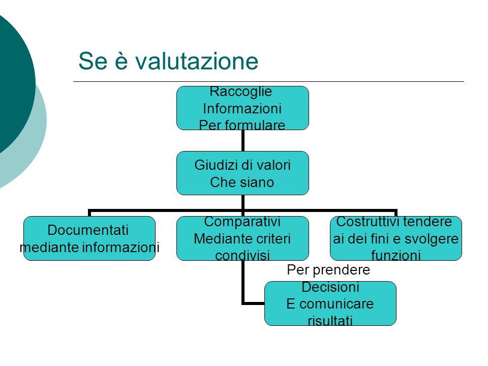 Se è valutazione Raccoglie Informazioni Per formulare Giudizi di valori Che siano Documentati mediante informazioni Comparativi Mediante criteri condi