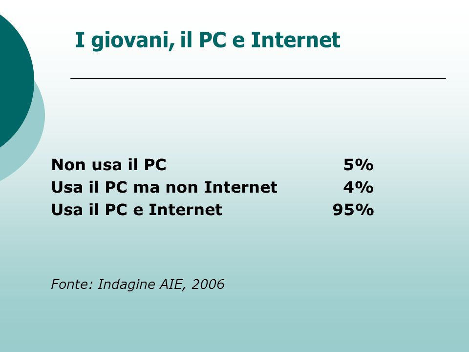I giovani, il PC e Internet Non usa il PC 5% Usa il PC ma non Internet 4% Usa il PC e Internet95% Fonte: Indagine AIE, 2006