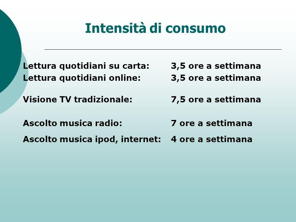 Intensità di consumo Lettura quotidiani su carta:3,5 ore a settimana Lettura quotidiani online:3,5 ore a settimana Visione TV tradizionale:7,5 ore a s