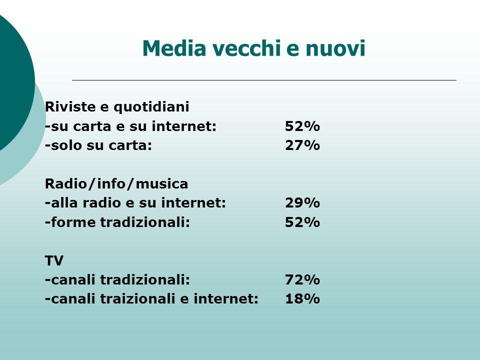 Media vecchi e nuovi Riviste e quotidiani -su carta e su internet:52% -solo su carta:27% Radio/info/musica -alla radio e su internet:29% -forme tradiz