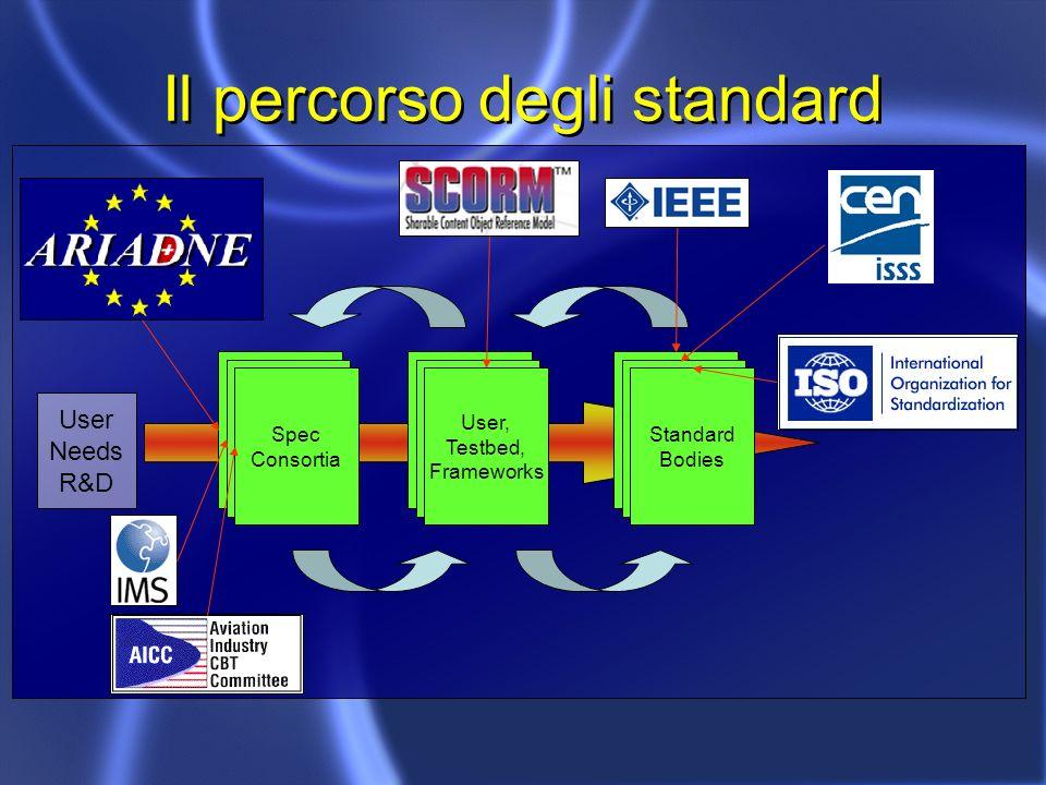 Il percorso degli standard Spec Consortia Spec Consortia Spec Consortia Spec Consortia Spec Consortia User, Testbed, Frameworks Spec Consortia Spec Consortia Standard Bodies User Needs R&D