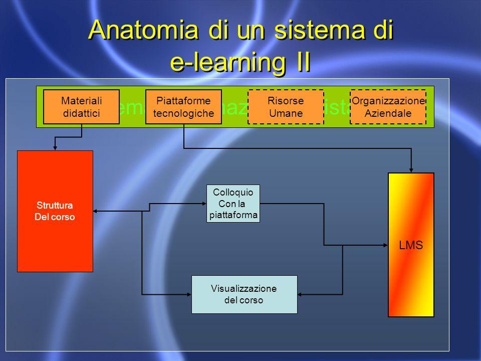 Anatomia di un sistema di e-learning II Sistema di formazione a distanza Materiali didattici Piattaforme tecnologiche Risorse Umane Organizzazione Aziendale Struttura Del corso LMS Colloquio Con la piattaforma Visualizzazione del corso