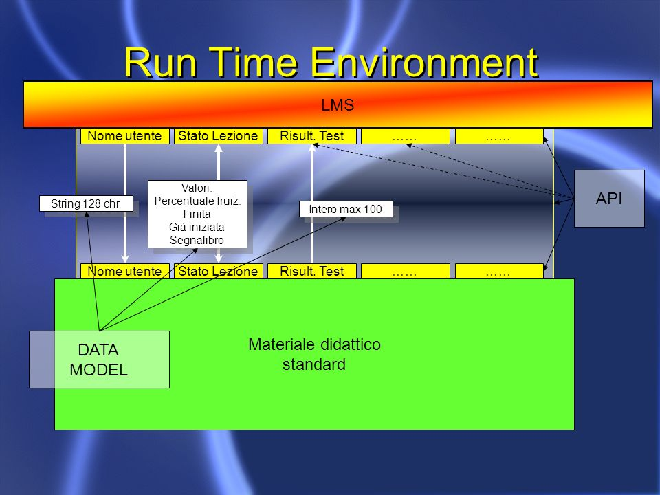 Run Time Environment LMS Materiale didattico standard Nome utenteStato LezioneRisult.