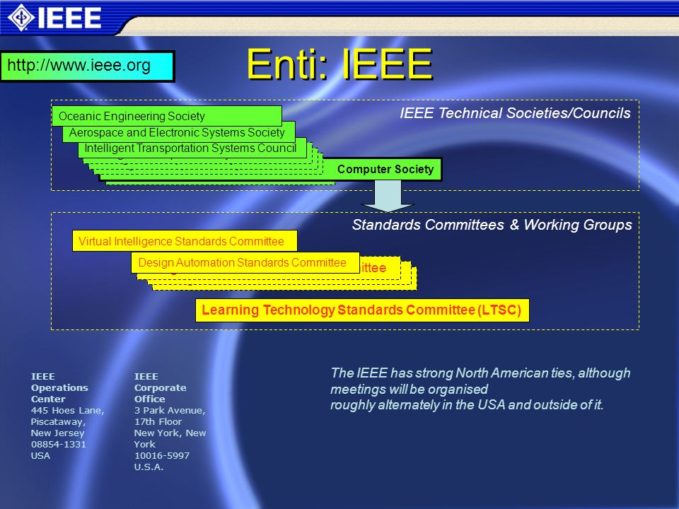 Enti: IEEE Intelligent Transportation Systems Council Computer Society Intelligent Transportation Systems Council Aerospace and Electronic Systems Society Oceanic Engineering Society IEEE Technical Societies/Councils Standards Committees & Working Groups Learning Technology Standards Committee (LTSC) Design Automation Standards Committee Virtual Intelligence Standards Committee The IEEE has strong North American ties, although meetings will be organised roughly alternately in the USA and outside of it.