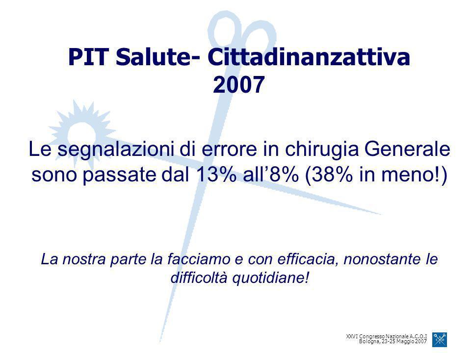XXVI Congresso Nazionale A.C.O.I Bologna, 23-25 Maggio 2007 PIT Salute- Cittadinanzattiva 2007 Le segnalazioni di errore in chirugia Generale sono passate dal 13% all8% (38% in meno!) La nostra parte la facciamo e con efficacia, nonostante le difficoltà quotidiane!