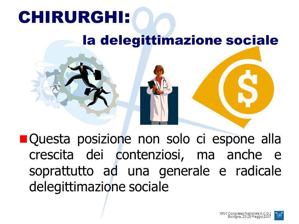 XXVI Congresso Nazionale A.C.O.I Bologna, 23-25 Maggio 2007 Questa posizione non solo ci espone alla crescita dei contenziosi, ma anche e soprattutto ad una generale e radicale delegittimazione sociale CHIRURGHI : la delegittimazione sociale
