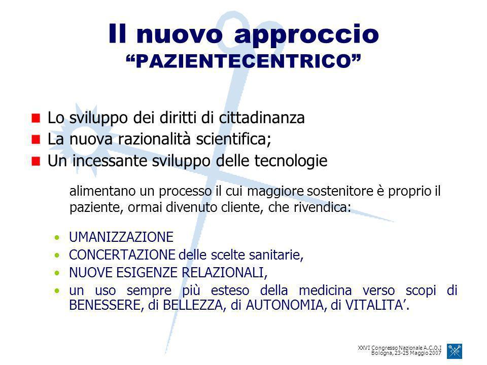 XXVI Congresso Nazionale A.C.O.I Bologna, 23-25 Maggio 2007 Il nuovo approccio PAZIENTECENTRICO Lo sviluppo dei diritti di cittadinanza La nuova razionalità scientifica; Un incessante sviluppo delle tecnologie UMANIZZAZIONE CONCERTAZIONE delle scelte sanitarie, NUOVE ESIGENZE RELAZIONALI, un uso sempre più esteso della medicina verso scopi di BENESSERE, di BELLEZZA, di AUTONOMIA, di VITALITA.