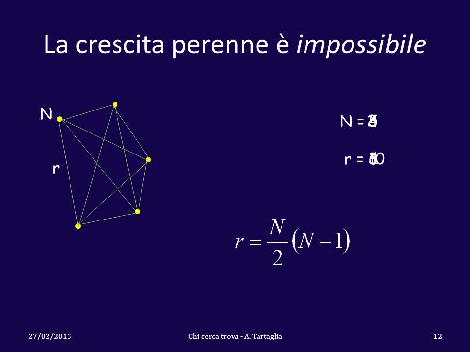 La crescita perenne è impossibile 27/02/2013Chi cerca trova - A. Tartaglia12 N r N = r = 2 1 3333 4646 5 10