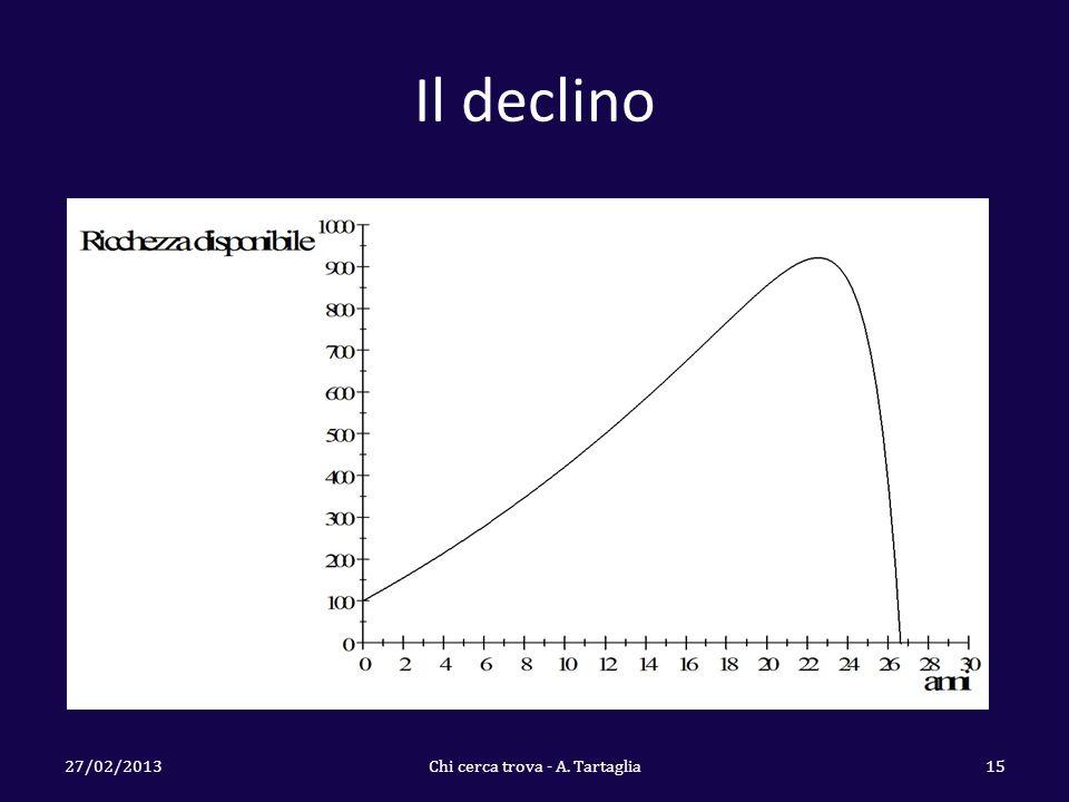Il declino 27/02/2013Chi cerca trova - A. Tartaglia15