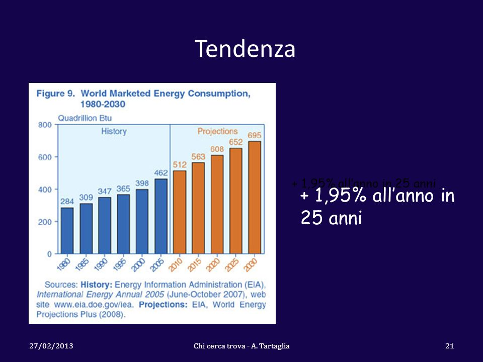 Tendenza + 1,95% allanno in 25 anni 27/02/2013Chi cerca trova - A. Tartaglia21 + 1,95% allanno in 25 anni