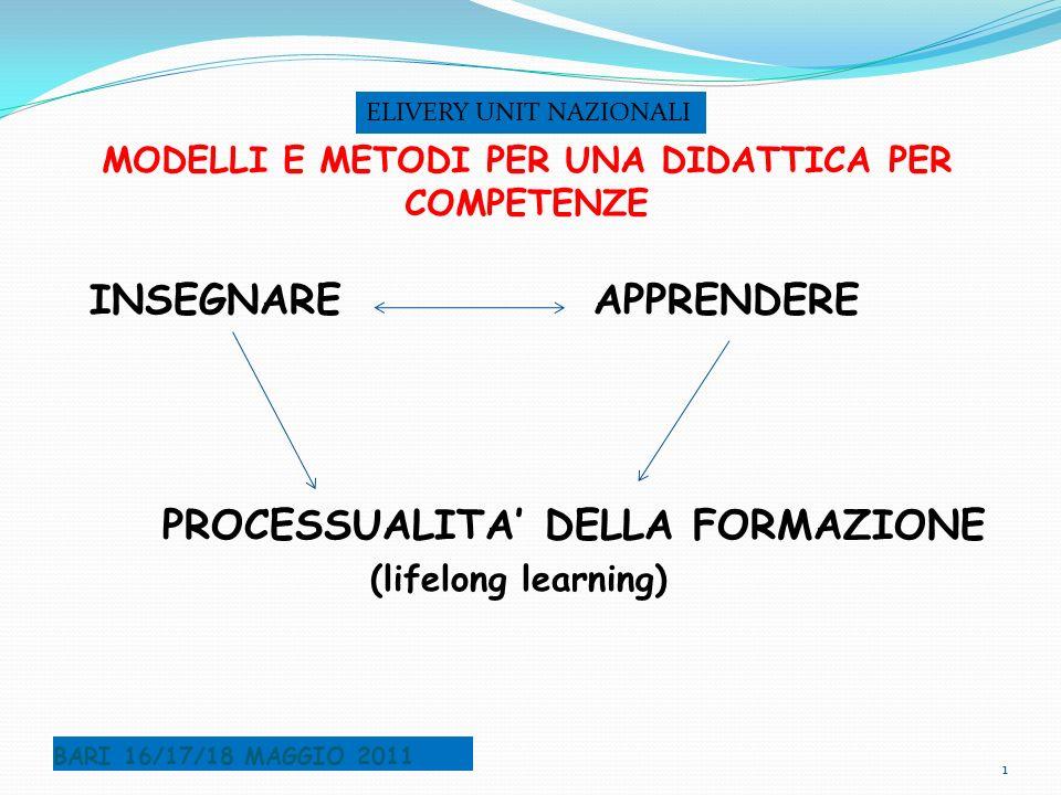 MODELLI E METODI PER UNA DIDATTICA PER COMPETENZE INSEGNAMENTO APPRENDIMENTO AREA PROGETTUALE APPRENDIMENTO: AREA METODOLOGICA - Personalizzato AREA DIDATTICA - In situazione AREA DI VALUTAZIONE - Significativo - Processuale - Verificato - Certificato BARI 16/17/18 MAGGIO 2011 2 ELIVERY UNIT NAZIONALI