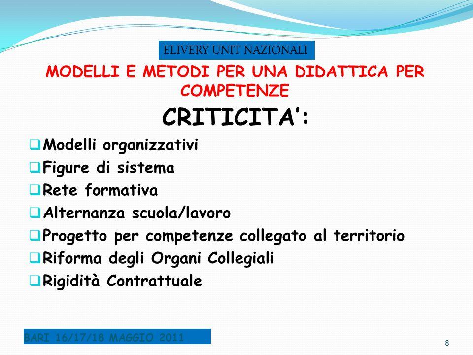 MODELLI E METODI PER UNA DIDATTICA PER COMPETENZE CRITICITA: Modelli organizzativi Figure di sistema Rete formativa Alternanza scuola/lavoro Progetto
