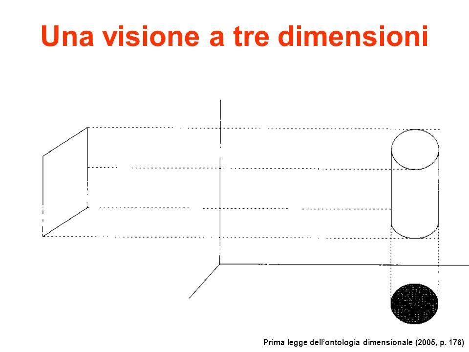 Una visione a tre dimensioni Prima legge dellontologia dimensionale (2005, p. 176)