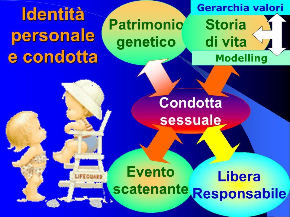 Condotta sessuale Evento scatenante Patrimonio genetico Storia di vita Gerarchia valori Modelling Libera Responsabile Identità personale e condotta
