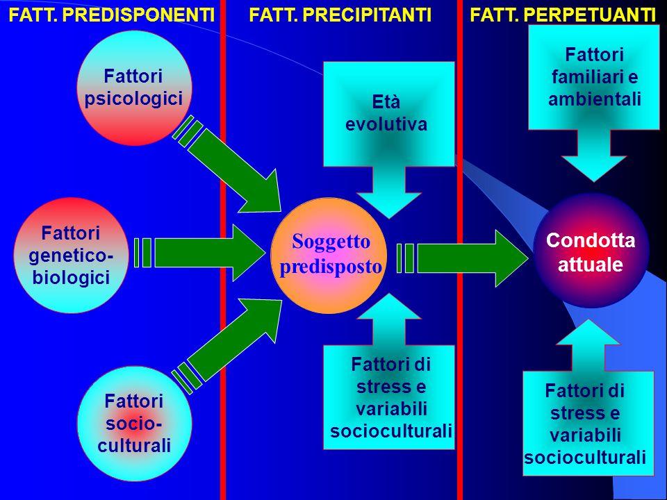 Fattori genetico- biologici Condotta attuale Soggetto predisposto Fattori socio- culturali Fattori psicologici Fattori familiari e ambientali Età evolutiva Fattori di stress e variabili socioculturali FATT.