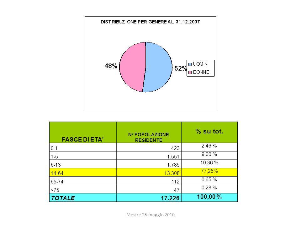 Mestre 25 maggio 2010 FASCE DI ETA' N° POPOLAZIONE RESIDENTE % su tot. 0-1423 2,46 % 1-51.551 9,00 % 6-131.785 10,36 % 14-6413.308 77,25% 65-74112 0,6