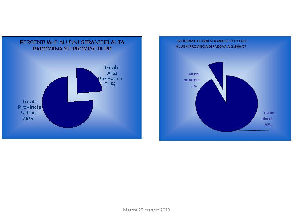 INCIDENZA ALUNNI STRANIERI SU TOTALE ALUNNI PROVINCIA DI PADOVA A.S. 2006/07 Alunni stranieri 8% Totale alunni 92%