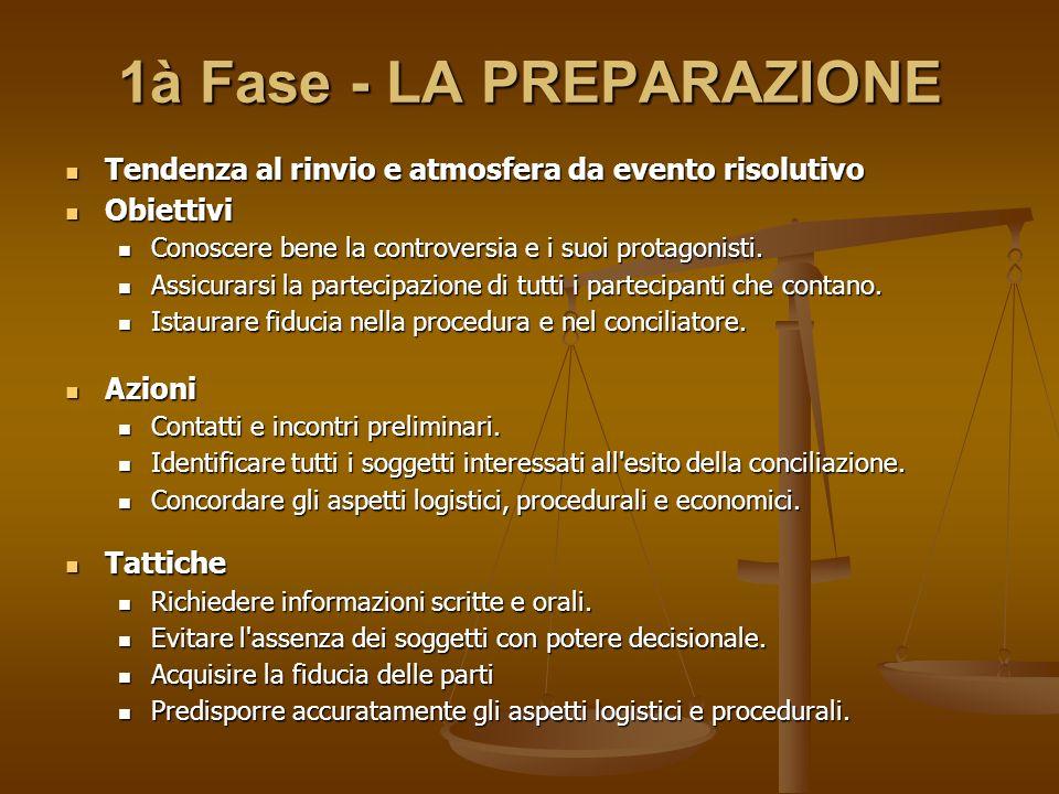 1à Fase - LA PREPARAZIONE Tendenza al rinvio e atmosfera da evento risolutivo Tendenza al rinvio e atmosfera da evento risolutivo Obiettivi Obiettivi