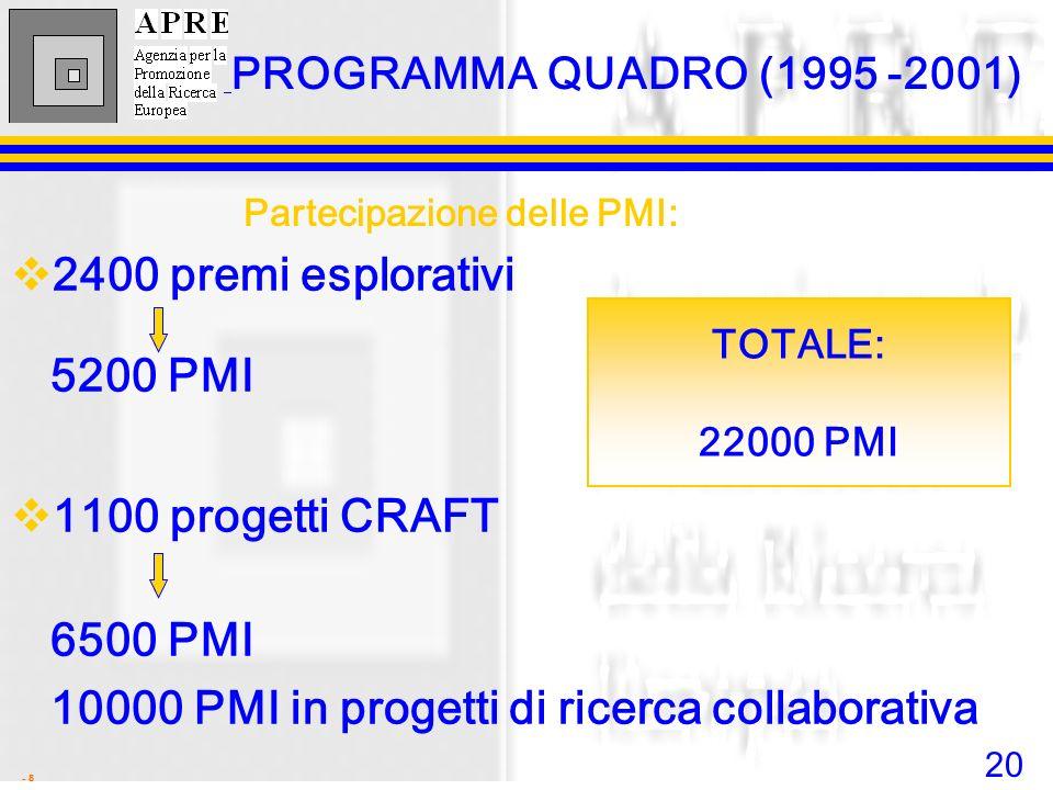 20 - 8 PROGRAMMA QUADRO (1995 -2001) 2400 premi esplorativi 5200 PMI 1100 progetti CRAFT 6500 PMI 10000 PMI in progetti di ricerca collaborativa TOTAL